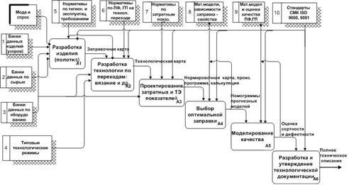 IDEF3 диаграмма потоков данных
