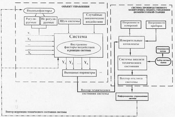 Структурный анализ сложной