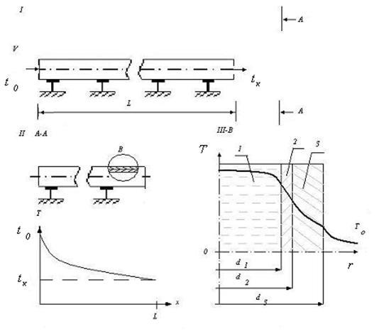 Схема теплопередачи