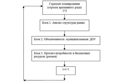 Рис. 1. Общая схема динамической модели спроса на услуги ДОУ.