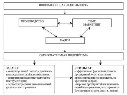 Рисунок 1 Схема взаимосвязи