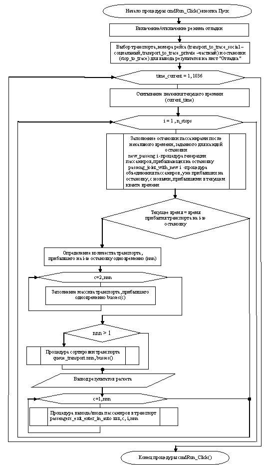 Блок-схема процедуры запуска