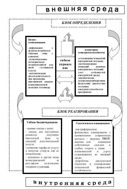 Схема инструментов