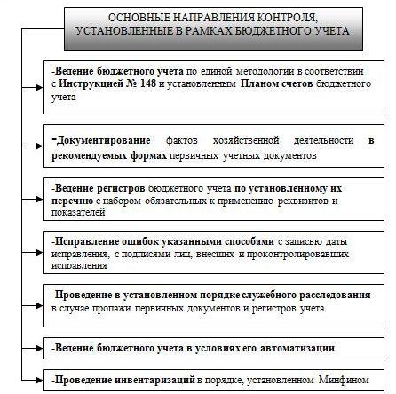 Схема организации финансового
