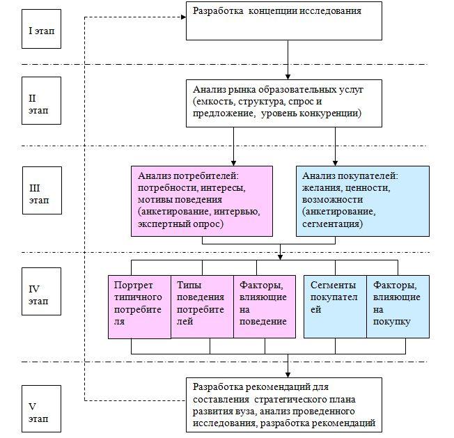 Методика исследования рынка