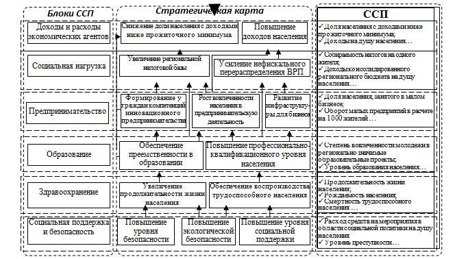 целями развития социально