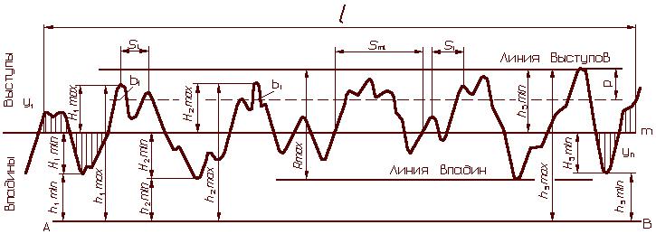 шероховатости поверхности