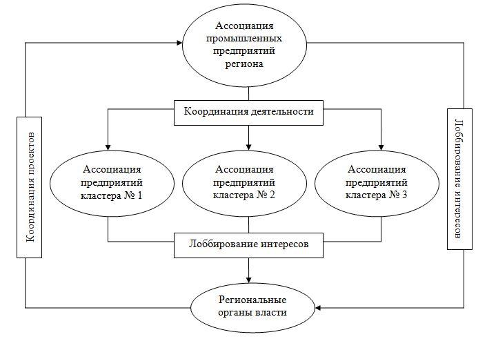 схема ассоциаций