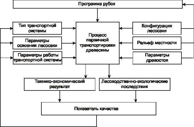 Структурная схема имитационной
