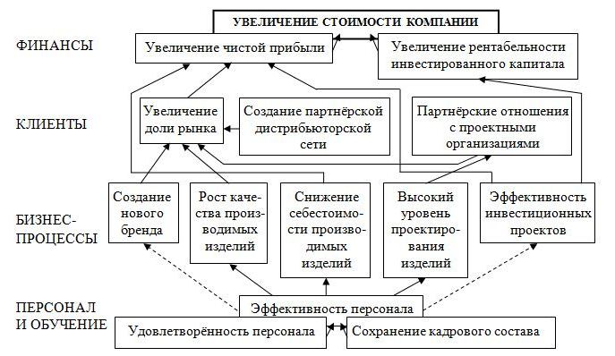Схема 1. Дерево целей