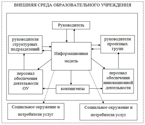 Схема коммуникаций при