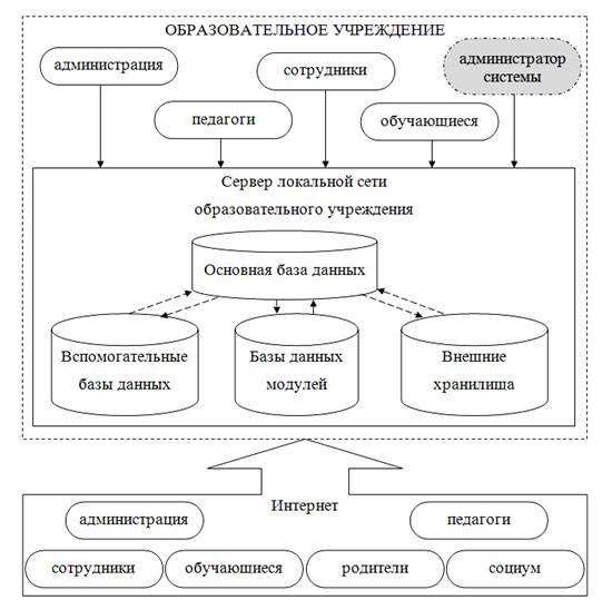 Рисунок 2. Схема взаимодействия пользователей с информационной моделью.