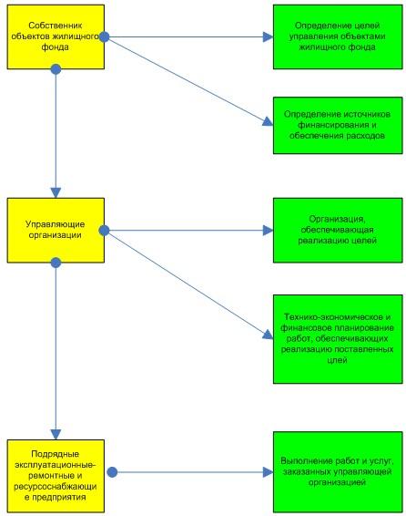 Схема распределения функций в