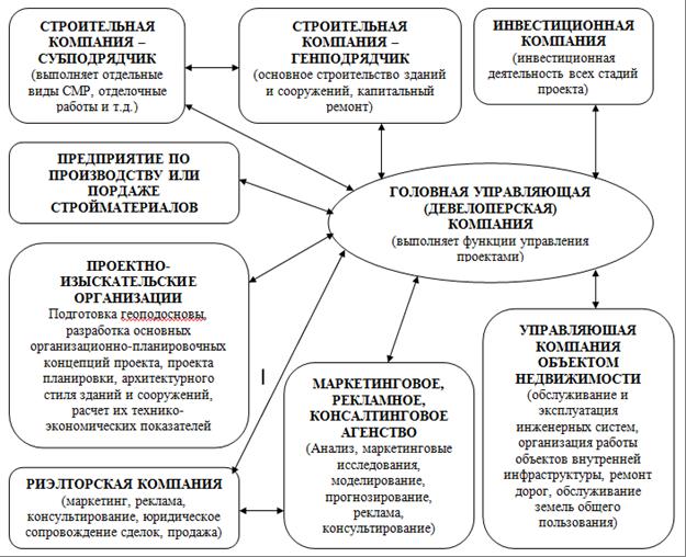 Структура девелоперской