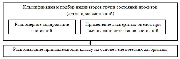 Общая схема процедуры