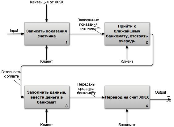 Схема оплаты в нотации IDEF0