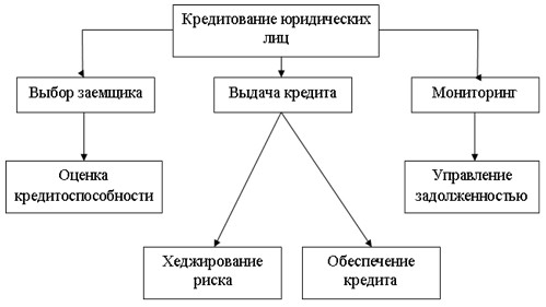 Кредитное Море Совершенствование кредитования юридических лиц.