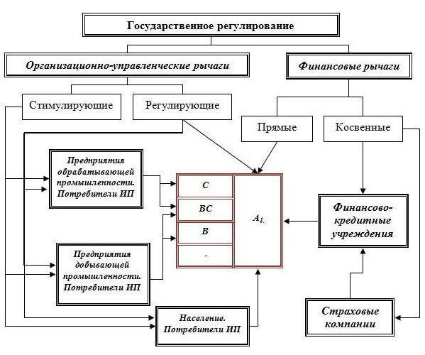 Схема управления региональной