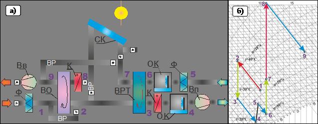 воздуха a) - схема