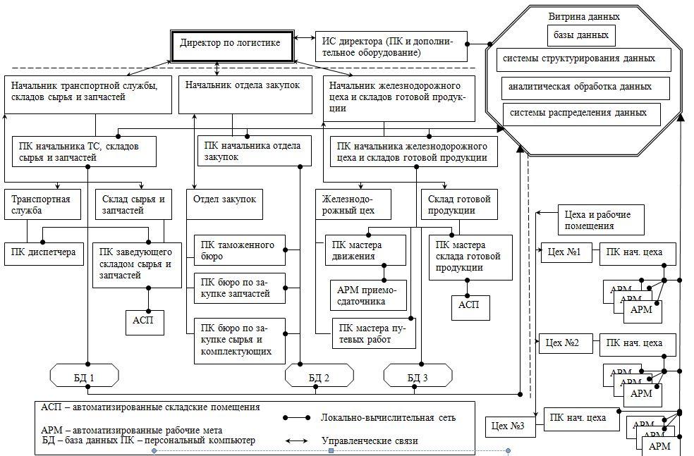 функционала системы схема