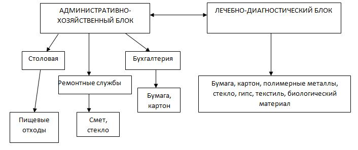 Структура отходов