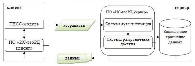 Обобщенная схема