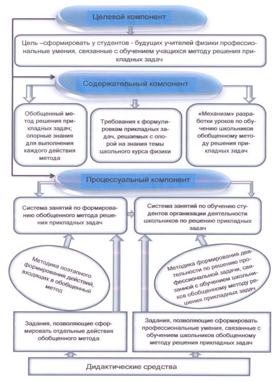 Схема 1 модель методической системы