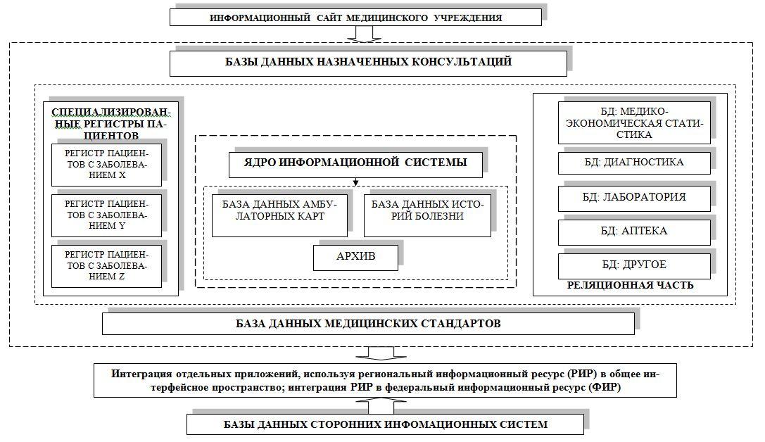 Схема взаимодействия баз