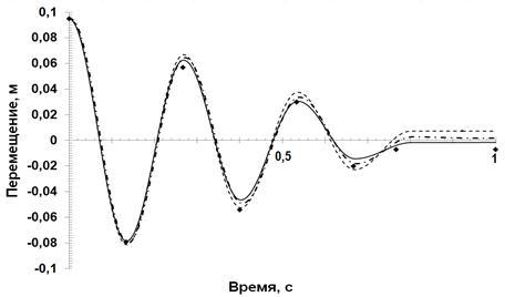 Рис. 4. Зависимости перемещений от времени: 1 - МКЭ, неявная схема интегрирования по времени; 2 - МКЭ, явная схема...