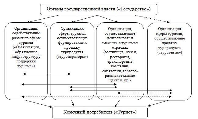 Структура сферы туризма