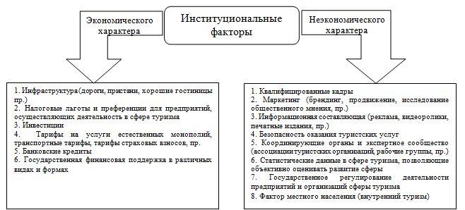 институциональных факторов