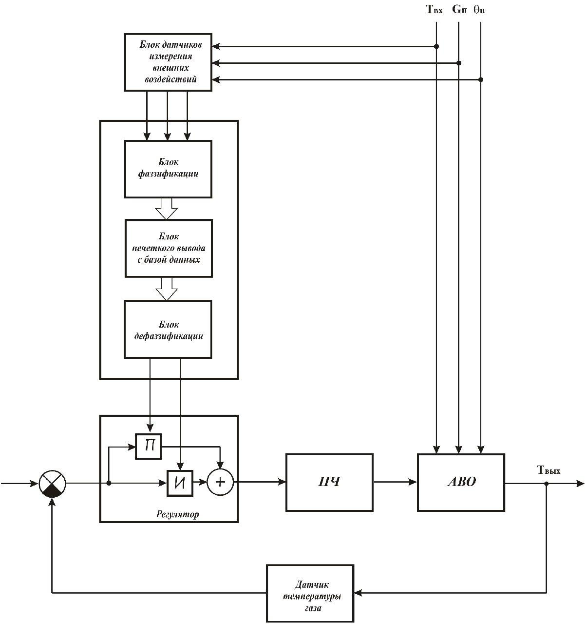 Структурная схема асинхронного двигателя фото 790