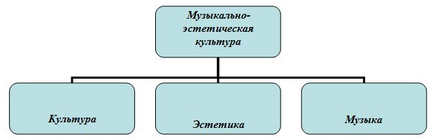 Схема понятия «