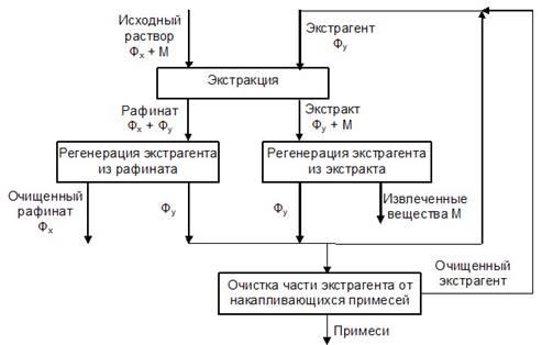 Принципиальная схема получения