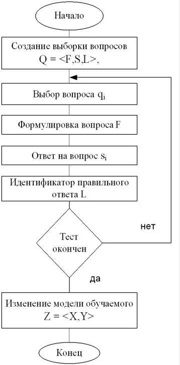 Блок-схема проведения