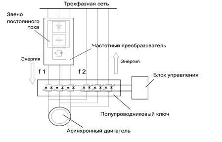 Структурная схема частотного