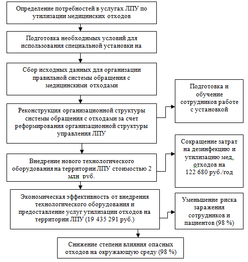 Рисунок 1. Схема этапов реализации новой системы услуг по утилизации отходов на территории ЛПУ.  Разработано автором.