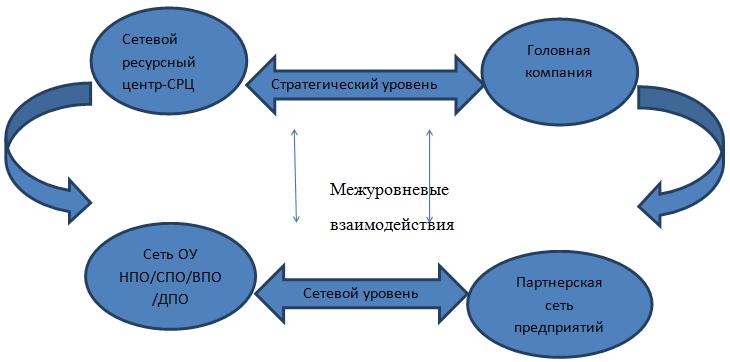 учреждений и партнерской