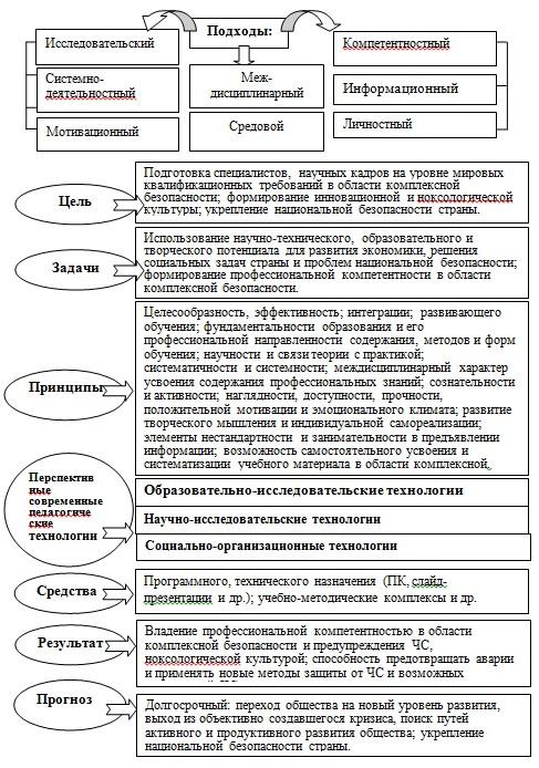 Схема концептуальной модели