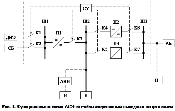 Функциональная схема АСЭ с