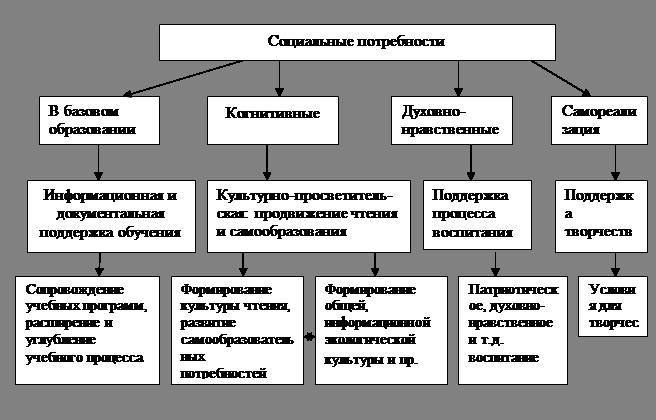 различными видами
