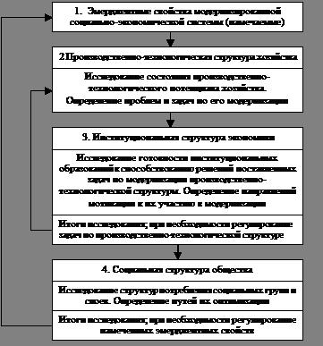 Алгоритм-схема порядка