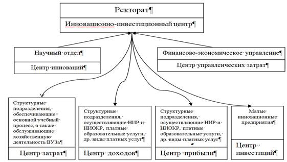 Система управления ВУЗом