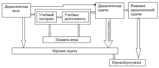 Схема реализации игровых