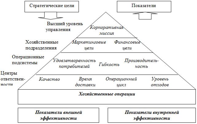 Схема документации СМК для