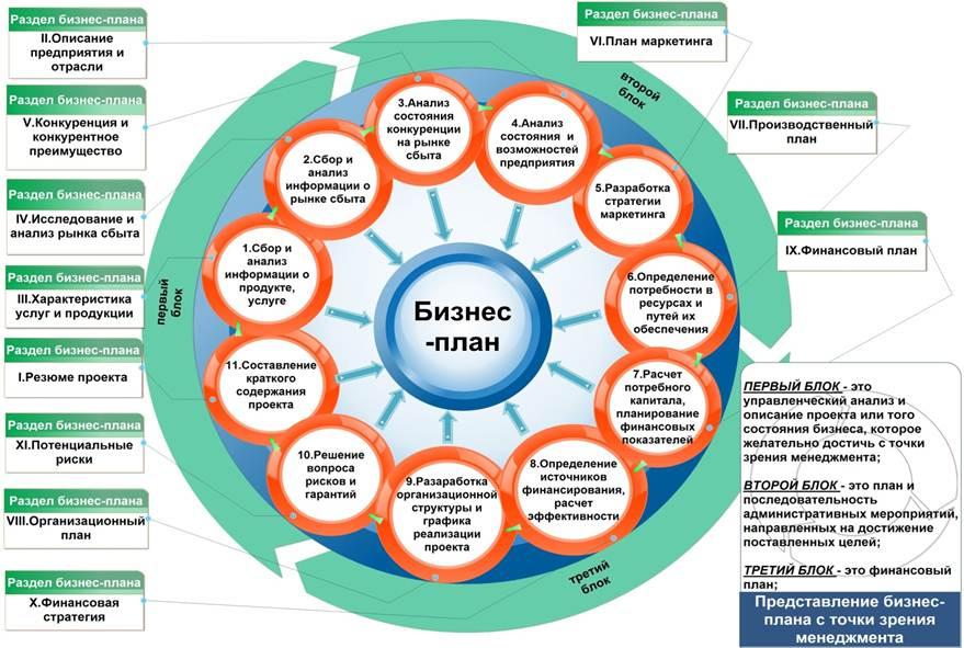 Составляющие бизнес плана бизнес план продуктового магазина
