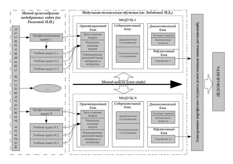 Модель методики обучения