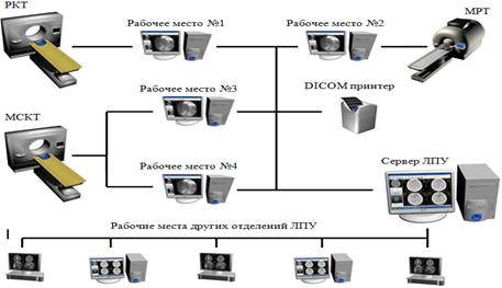 Организационная схема доступа
