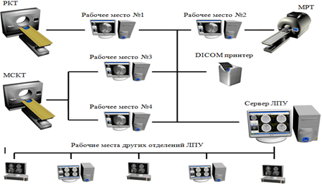 технологии «клиент/сервер»