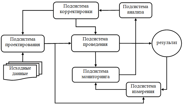 Структурная схема СКДИ